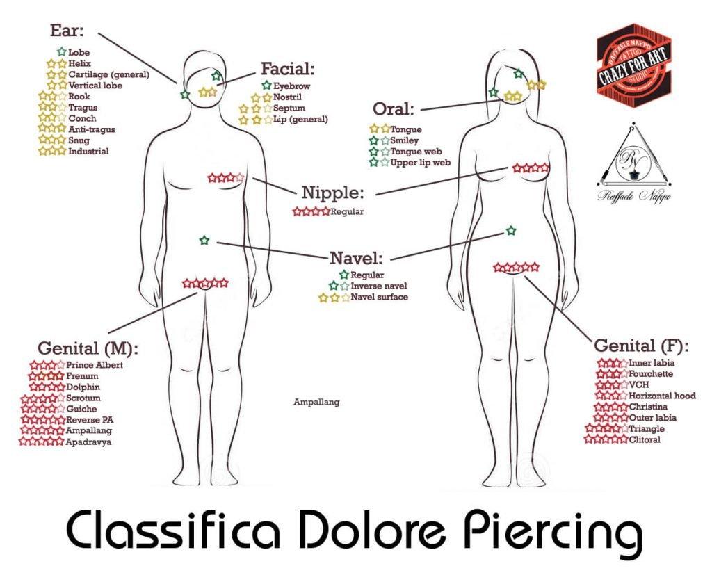 classifica-dolore-piercing crazy for art studio